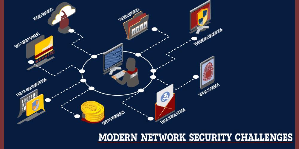 network development security threats