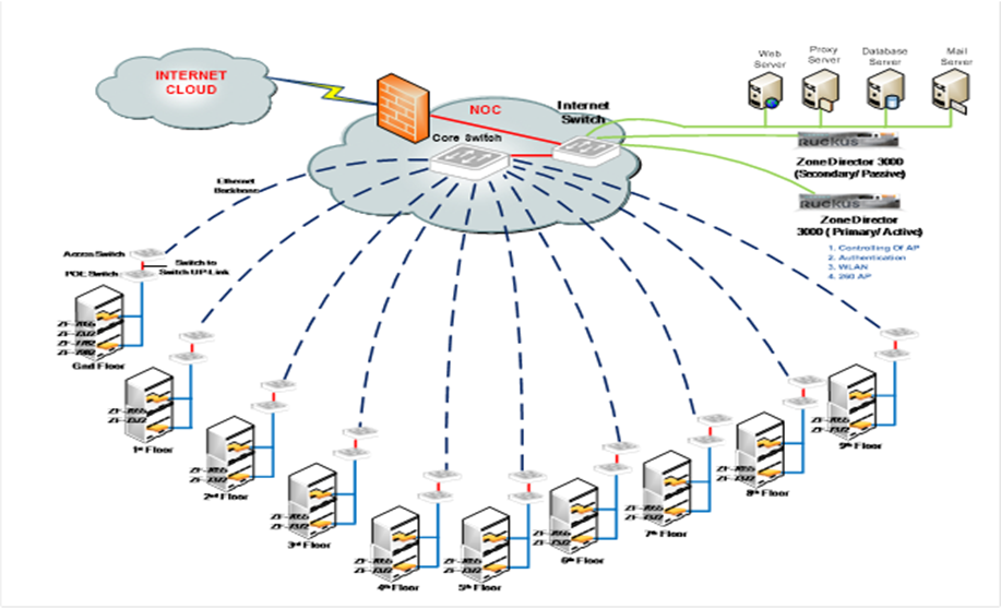 Advanced Endpoint Networking Solutions for Your Business in